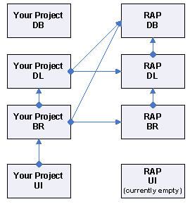RAP Project Dependencies
